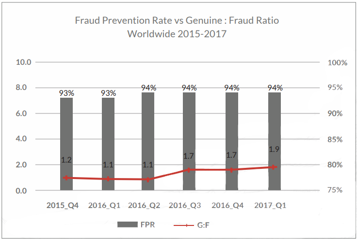 Adaptive Authentication for eCommerce - Industry Leading Fraud Prevention with Low Intervention and False Positives
