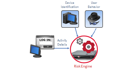 RSA Authentication Manager 8.0 offers RBA