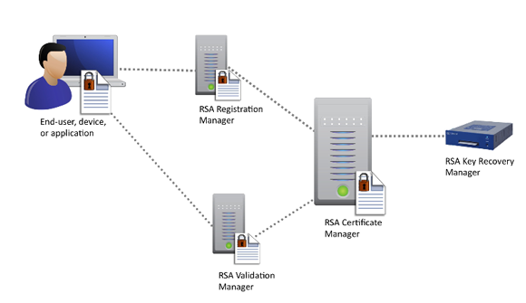 RSA Digital Certificate Manage | TokenGuard.com