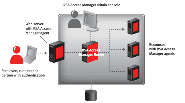RSA Access Manager data store